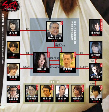 スペックシーズン1キャスト相関図一覧を画像付きで紹介!有村架純は何役で出てたの?