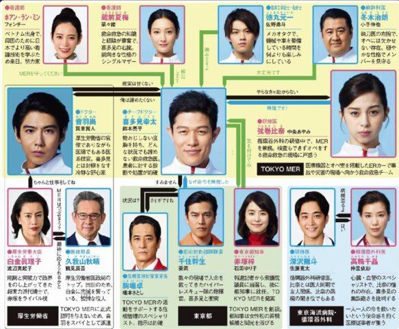 TOKYOMERキャスト相関図!プロフィールと役どころを画像付きで紹介!